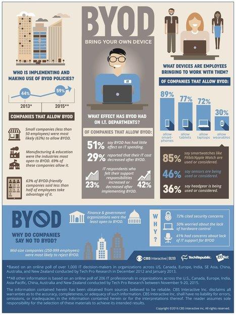 Infographie : état des lieux sur le BYOD | Veille Informatique par ORSYS | Scoop.it