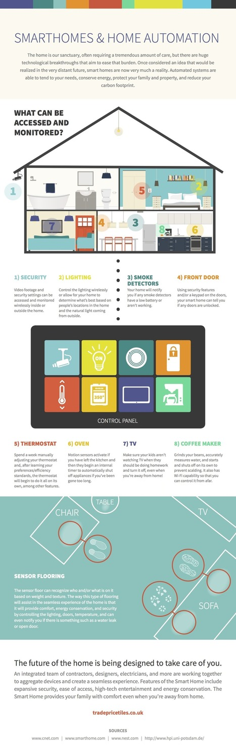 INFOGRAPHIC-Smart Homes… What can they do now? | efergy blog | Smart Homes and the #IoT | Scoop.it