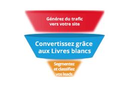 Le White Paper : Convertissez en toute simplicité   Institut de l'Inbound Marketing   Scoop.it