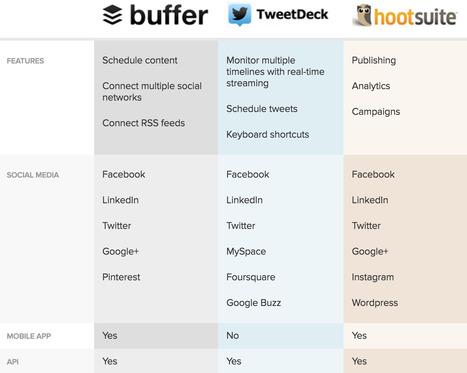 3 Fundamental Ways to Write More Persuasive Content   Social Media, SEO, Mobile, Digital Marketing   Scoop.it