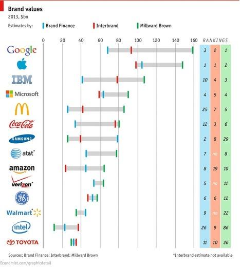 The λόγος of logos | year 13 OCR business studies | Scoop.it