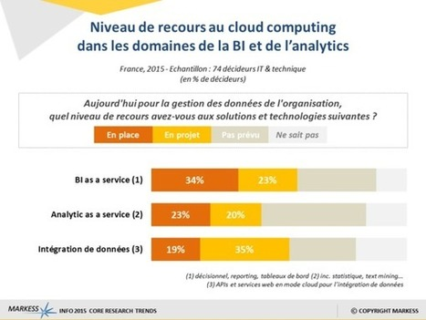 Analytics & big data : les multiples apports du cloud computing   D&IM (Document & Information Manager) - CDO (Chief Digital Officer) - Gouvernance numérique   Scoop.it