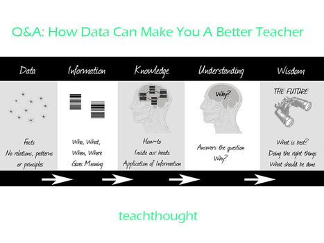 Q&A: How Data Can Make You A Better Teacher | Applied linguistics and knowledge engineering | Scoop.it