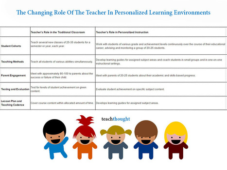 The Changing Role Of The Teacher In Personalized Learning Environment | Better teaching, more learning | Scoop.it