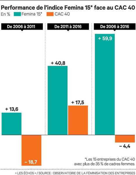 Les sociétés les plus féminisées plus performantes en Bourse   HEC Paris post-MBA   Scoop.it