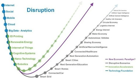 Is Any Industry Safe From disruption? | Wiki_Universe | Scoop.it