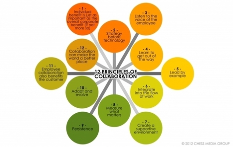 The 12 Habits Of Highly Collaborative Organizations | Social Collaborations | Scoop.it