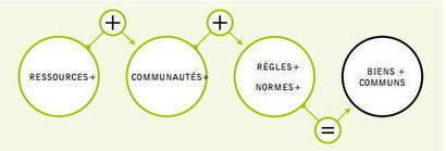 Biens Publics, Biens Communs et Communs : retour sur la conférence de Benjamin Coriat ! | Collaboration et développement durable des territoires | Scoop.it