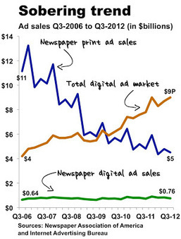 Reflections of a Newsosaur: Online sales are flat-lining at newspapers | The Collapse of Newspapers and its Effect on Modern Journalism | Scoop.it
