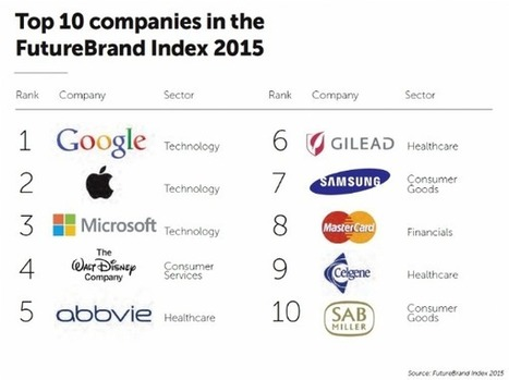 Google : société la mieux perçue au monde | Marketing in a digital world and social media (French & English) | Scoop.it