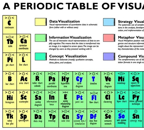 A Periodic Table of Visualization Methods | Learn Allways | Scoop.it
