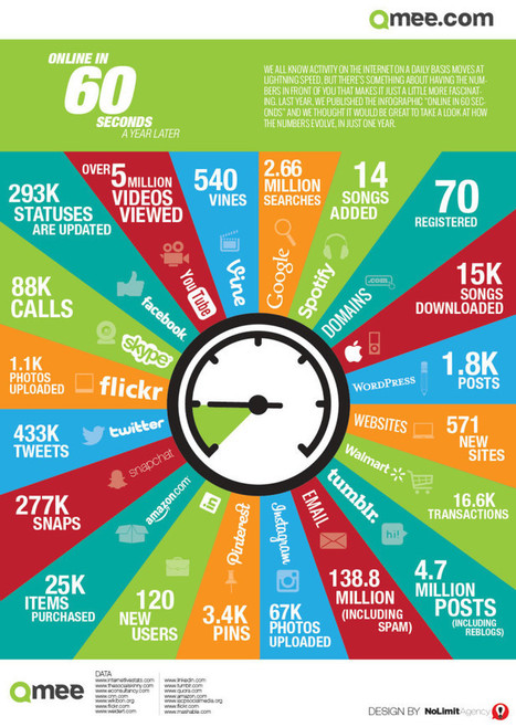 Online in 60 seconds [Infographic] - A Year Later - Qmee | Le métier de community manager | Scoop.it