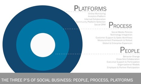 Logic+Emotion: Technology Will Only Solve 1/3 of Your Social Business Problem | Surviving Social Chaos | Scoop.it