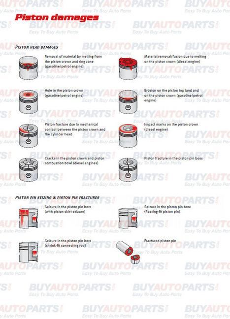 How to repair pistons | Eldarozel News | Scoop.it