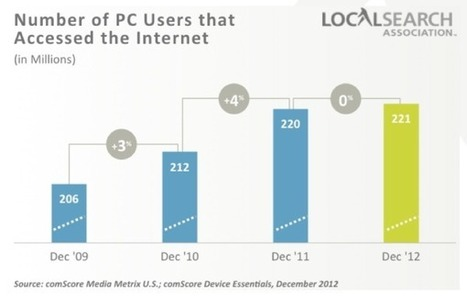 Report: Mobile Traffic To Local Sites Growing Faster Than To Total Internet, Now At 27 Percent | Local SEO and SMO | Scoop.it