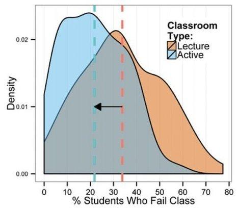 Cours magistraux: leur efficacité remise en cause face à des méthodes d'enseignement plus actives | Environnements physiques d'apprentissage | Scoop.it