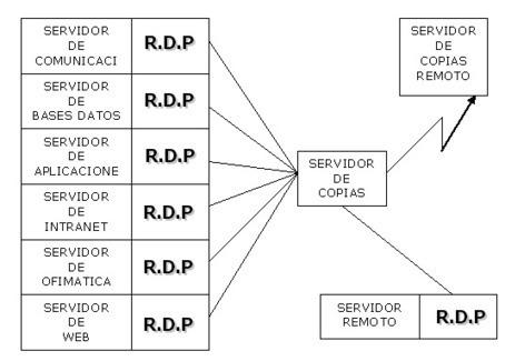Sistema R.D.P.   Administración de Sistemas   Scoop.it