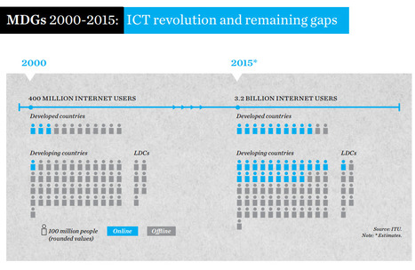 ICT Facts and Figures | Managing Technology and Talent for Learning & Innovation | Scoop.it