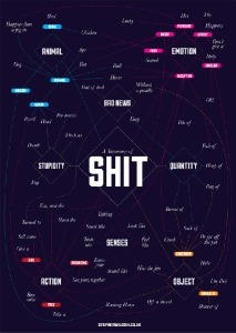 A Taxonomy of Shit, A Clever Flowchart Categorizing the Word 'Shit' | TV, new medias and marketing | Scoop.it