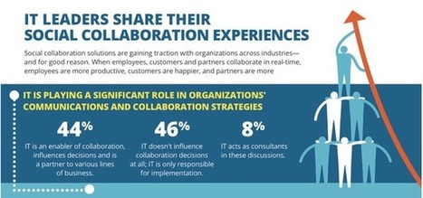 Jive Report Finds More and More Employees are Collaborating at Work - CMSWire | Harmonious and Balanced Workplace | Scoop.it