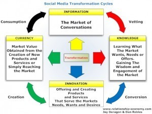 Social Media Transformation Cycles | Relationship Economy | Marketing Strategy and Business | Scoop.it