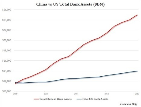 oftwominds-Charles Hugh Smith: Pity Poor China: There's No Easy Fix to the S-Curve | Gold and What Moves it. | Scoop.it