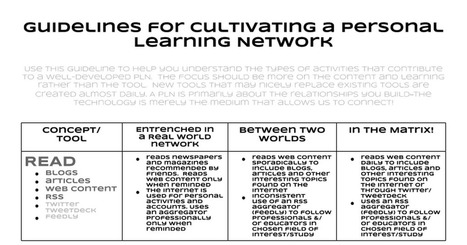 PLN Guidelines 2013 | Pedagogy and technology of online learning | Scoop.it