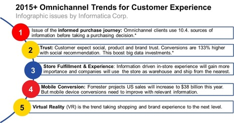 2015 Omnichannel Trends for Customer Experience | Customer Centric Innovation | Scoop.it