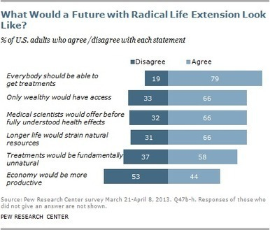 Surprising new Pew Research Center Study indicates most Americans dont want radical life extension | leapmind | Scoop.it