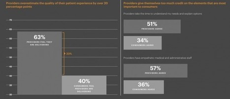 81% of consumers are unsatisfied with their healthcare experience | Veille Pharma | Scoop.it