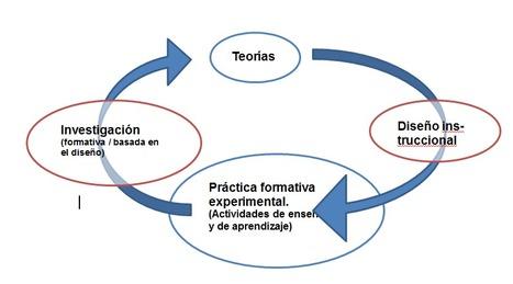 El diseño instruccional de los MOOCs y el de los nuevos cursos abiertos personalizados (III): Materiales y profesores. | About learning and more | Scoop.it