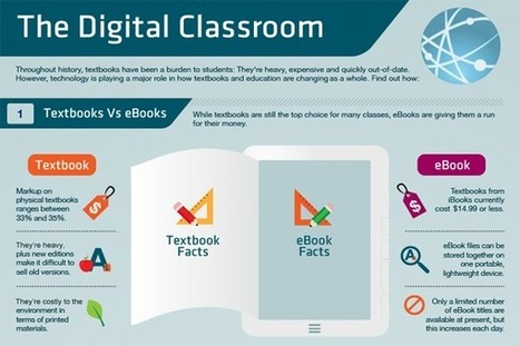 [Infographic] The Digital Classroom - EdTechReview™ (ETR) | Education tech infographics | Scoop.it