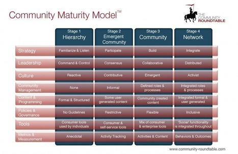 The Community Maturity Model | @Work - 21st Century style | Scoop.it