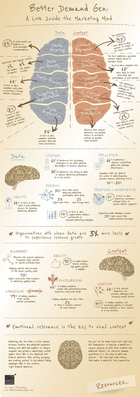 Voici comment fonctionne le cerveau d'un professionnel du marketing digital (infographie) | Blog de Markentive, agence d'inbound marketing à Paris | Stratégies Marketing de l'industrie de la mode et de la beauté | Scoop.it