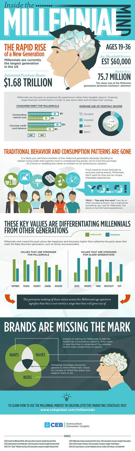 5 infographics that capture the changing millennial lifestyle | ALBERTO CORRERA - QUADRI E DIRIGENTI TURISMO IN ITALIA | Scoop.it