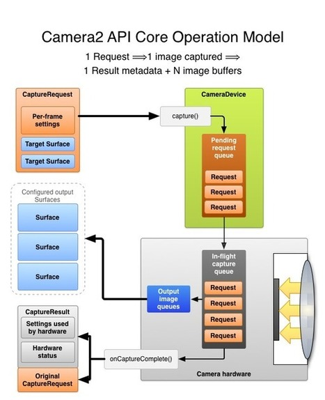 AnandTech | Manual Camera Controls and RAW in Android L | Photodroid | Scoop.it