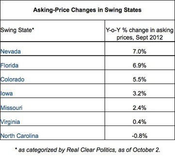 Home prices on the rise in nation's swing states: Trulia | Real Estate Plus+ Daily News | Scoop.it