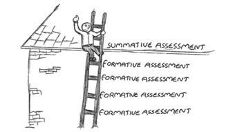 Understanding formative and summative assessments | Educational ... | Applying formative assessment in classrooms | Scoop.it