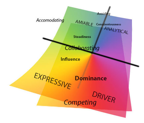 Week 2.  Four Basic Communication Styles for Success | International Human Relations ~ 2013.                    College of Business | Scoop.it