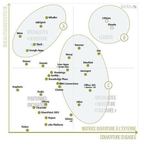Comparatif des réseaux sociaux d'entreprise : la matrice 2016 de Lecko | Médias sociaux & Marketing digital | Scoop.it