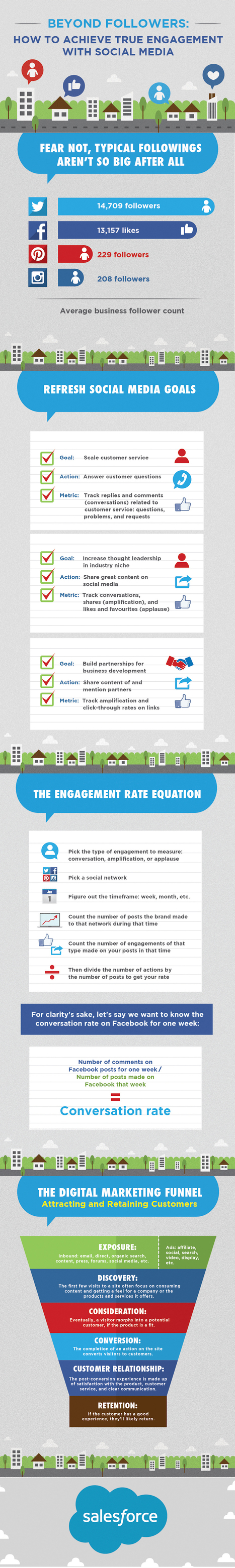 How to Achieve True Engagement With Social Media #INFOGRAPHIC | MarketingHits | Scoop.it