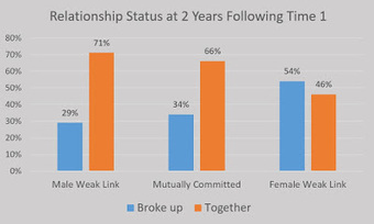 Weaky-Links: Asymmetrical Commitment in Unmarried Relationships | Healthy Marriage Links and Clips | Scoop.it