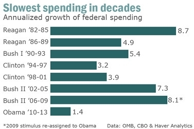 Who Is The Smallest Government Spender Since Eisenhower? Would You Believe It's Barack Obama? - Forbes | GOP & AUSTERITY SUPPORTERS  VS THE PROGRESSION Of The REST OF US | Scoop.it