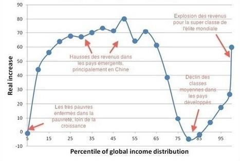 Les ravages de la mondialisation expliqués en une courbe | economie | Scoop.it