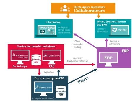 La plateforme #collaborative @visiativ vue par les clients #croissance #productivité #TnGV | Croissance et références du groupe VISIATIV | Scoop.it