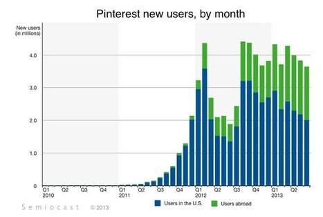 Semiocast — Pinterest has 70 million users — More than 70% are in the U.S. | GOOD BUSINESS | Scoop.it