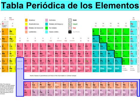 Recursos para enseñar Química: Tabla Periódica de Elementos | NOTICIAS DE QUÍMICA | Scoop.it