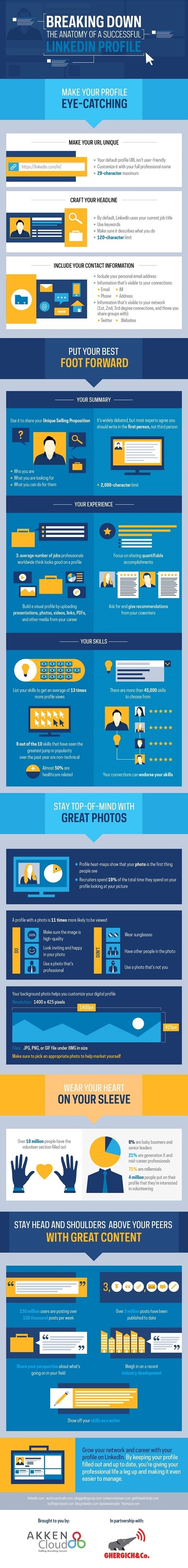 The Anatomy of a Successful LinkedIn Profile #Infographic | Design, social media and web resources | Scoop.it