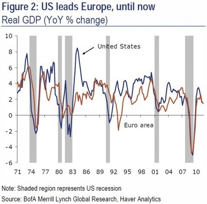 Bank Of America On US Decoupling: Enjoy It While It Lasts | ZeroHedge | Commodities, Resource and Freedom | Scoop.it