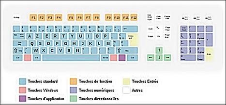 Apprendre à utiliser son clavier d'ordinateur : comprendre le rôle des touches, | ORDI-SENIOR | Ateliers numériques en bibliothèque | Scoop.it